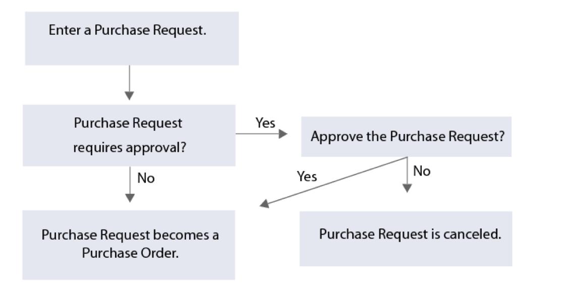 Oracle NetSuite订单查询: 订单请求 - 工作流程概述
